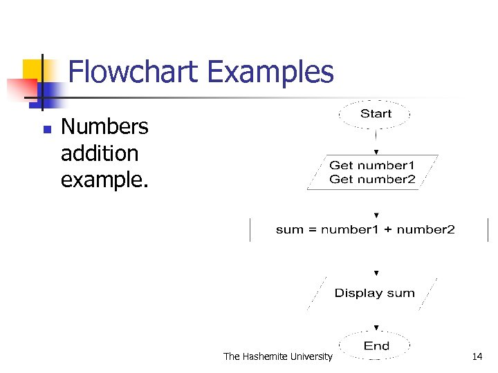 Flowchart Examples n Numbers addition example. The Hashemite University 14