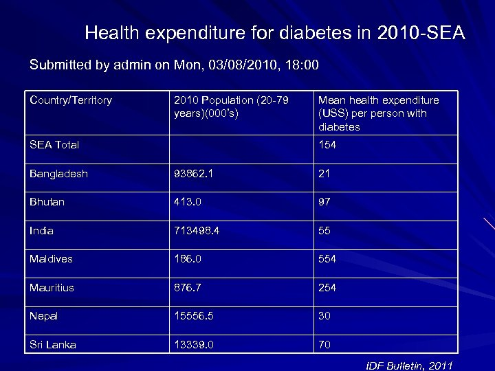 Health expenditure for diabetes in 2010 -SEA Submitted by admin on Mon, 03/08/2010, 18: