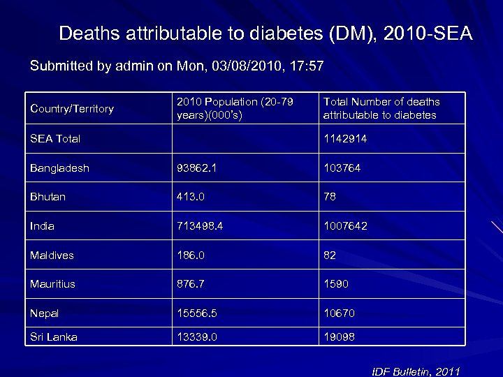 Deaths attributable to diabetes (DM), 2010 -SEA Submitted by admin on Mon, 03/08/2010, 17: