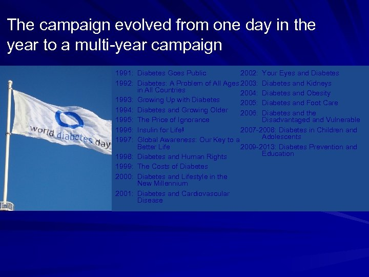 The campaign evolved from one day in the year to a multi-year campaign 2002: