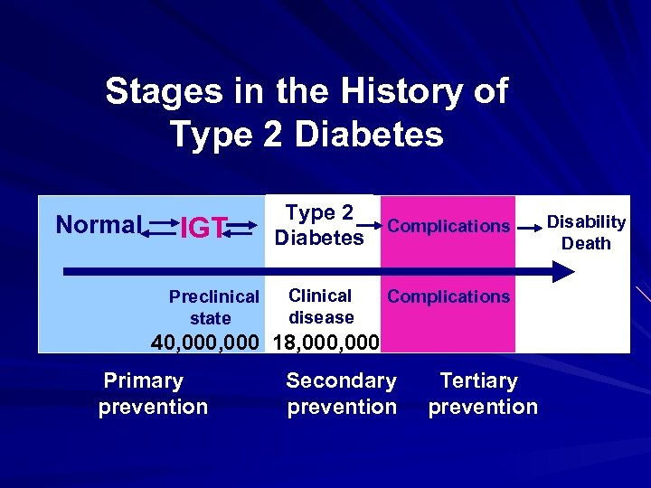 Stages in the History of Type 2 Diabetes Normal IGT Preclinical state Type 2