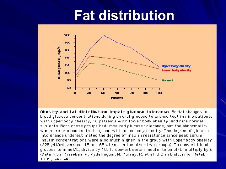 Fat distribution