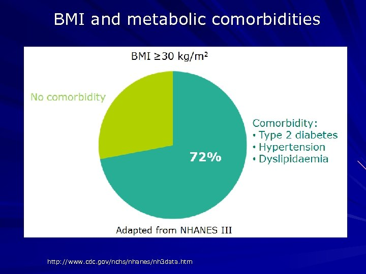 BMI and metabolic comorbidities http: //www. cdc. gov/nchs/nhanes/nh 3 data. htm