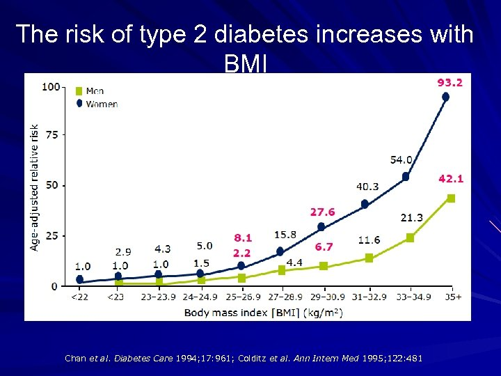 The risk of type 2 diabetes increases with BMI Chan et al. Diabetes Care