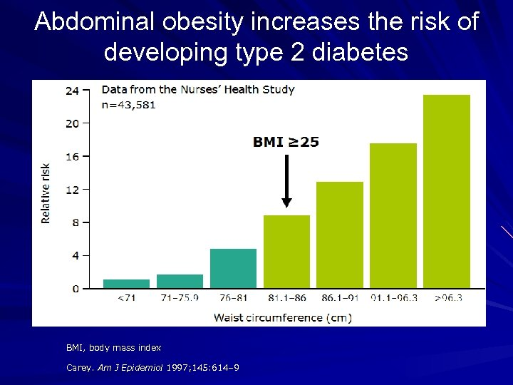 Abdominal obesity increases the risk of developing type 2 diabetes BMI, body mass index