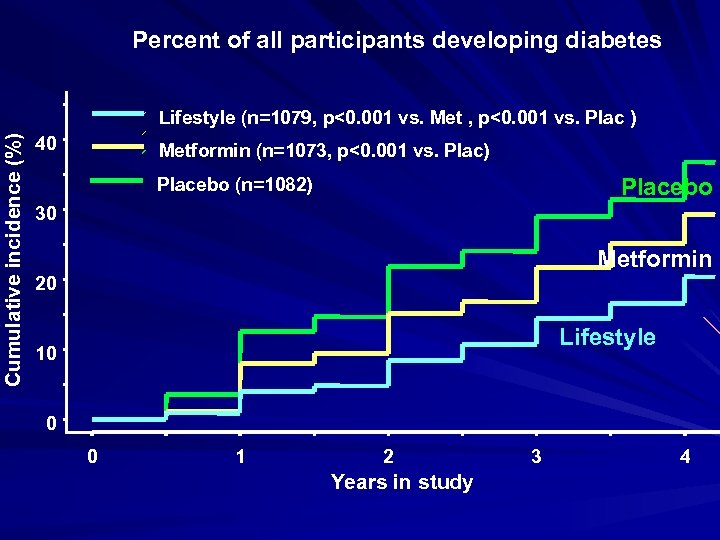 Percent of all participants developing diabetes Cumulative incidence (%) Lifestyle (n=1079, p<0. 001 vs.
