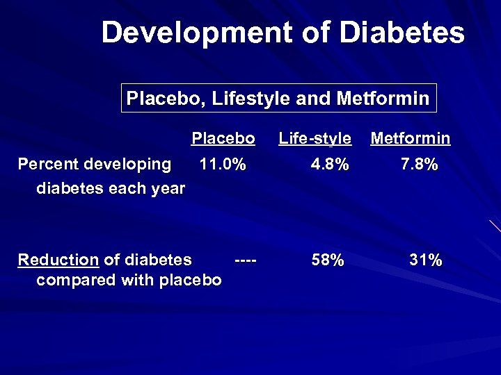 Development of Diabetes Placebo, Lifestyle and Metformin Placebo Life-style Metformin Percent developing 11. 0%