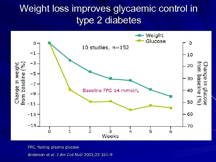 Weight loss improves glycaemic control in type 2 diabetes FPG, fasting plasma glucose Anderson