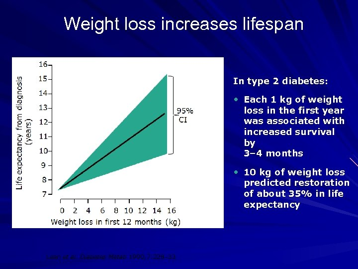 Weight loss increases lifespan In type 2 diabetes: • Each 1 kg of weight