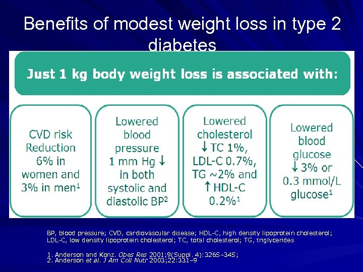 Benefits of modest weight loss in type 2 diabetes BP, blood pressure; CVD, cardiovascular