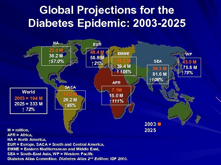 Global Projections for the Diabetes Epidemic: 2003 -2025 NA EUR 23. 0 M 36.