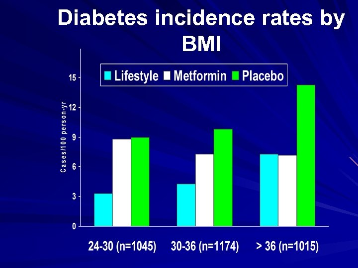 Diabetes incidence rates by BMI