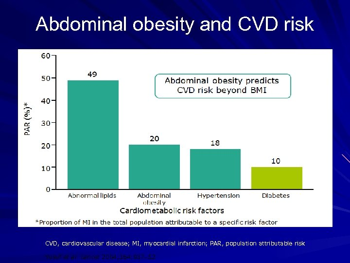Abdominal obesity and CVD risk CVD, cardiovascular disease; MI, myocardial infarction; PAR, population attributable