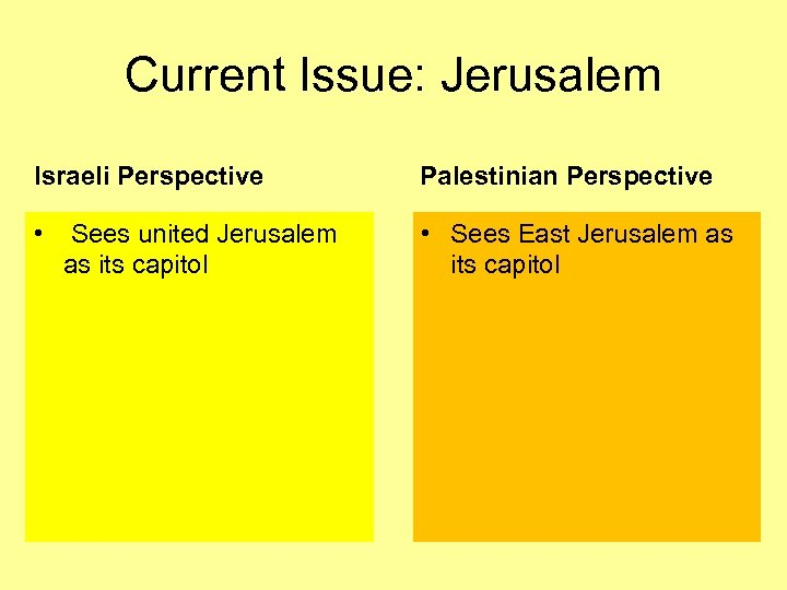 Current Issue: Jerusalem Israeli Perspective Palestinian Perspective • • Sees East Jerusalem as its