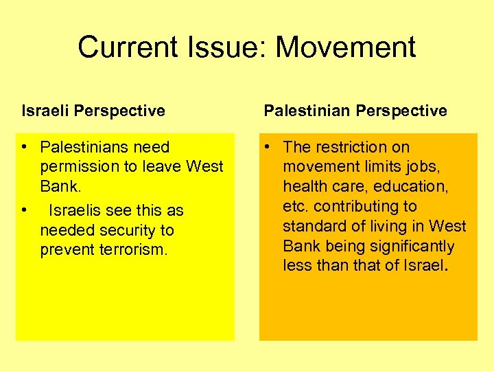Current Issue: Movement Israeli Perspective Palestinian Perspective • Palestinians need permission to leave West