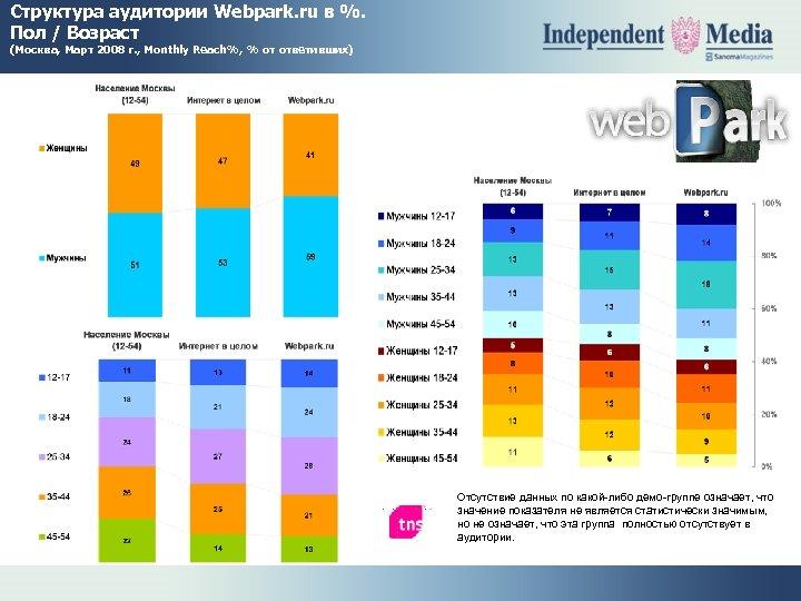 Структура аудитории Webpark. ru в %. Пол / Возраст (Москва, Март 2008 г. ,
