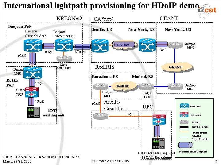 International lightpath provisioning for HDo. IP demo KREONet 2 Daejeon Po. P Daejeon Cisco