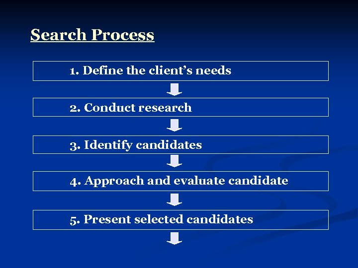 Search Process 1. Define the client's needs 2. Conduct research 3. Identify candidates 4.