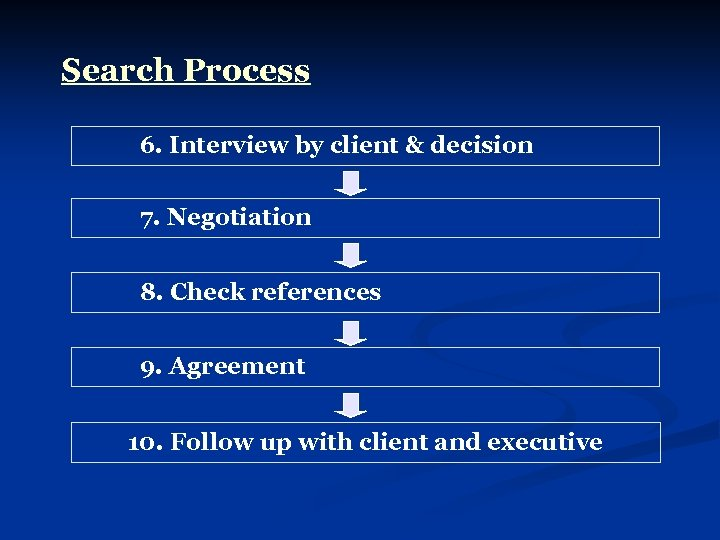 Search Process 6. Interview by client & decision 7. Negotiation 8. Check references 9.