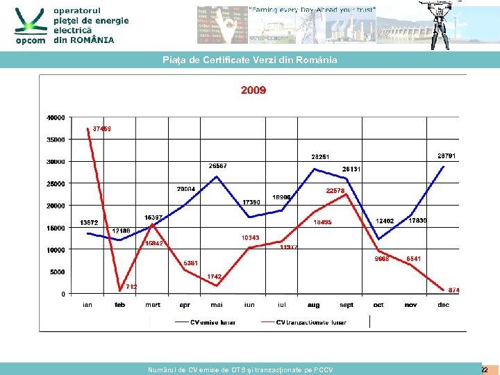 Piaţa de Certificate Verzi din România Numărul de CV emise de OTS şi tranzacţionate