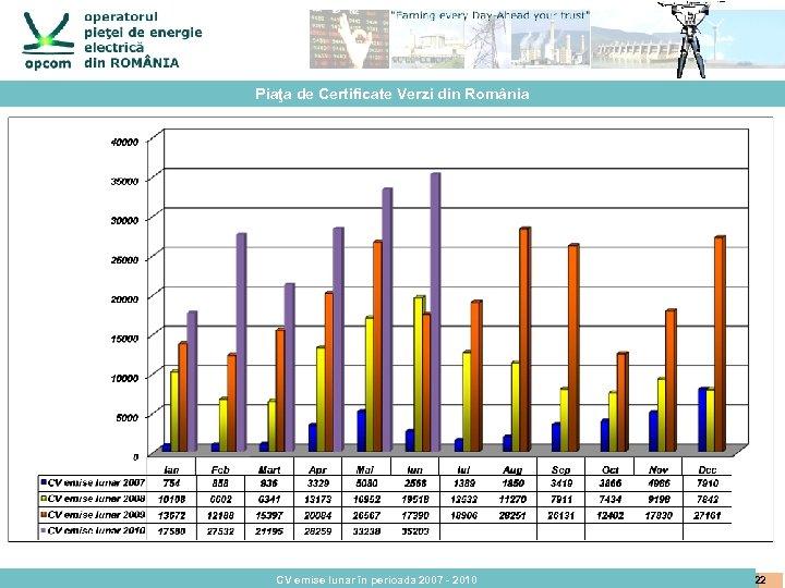 Piaţa de Certificate Verzi din România CV emise lunar în perioada 2007 - 2010