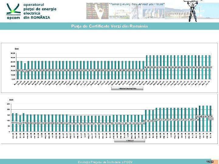 Piaţa de Certificate Verzi din România Evoluţia Preţului de Închidere a PCCV 15/22
