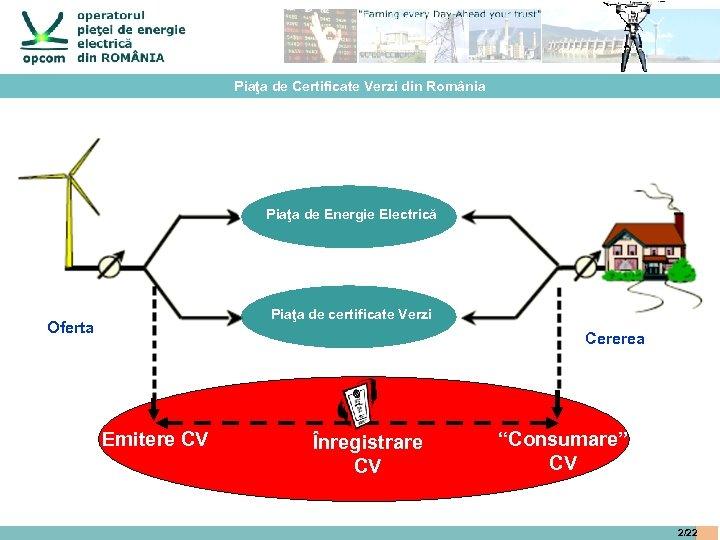 Piaţa de Certificate Verzi din România Piaţa de Energie Electrică Piaţa de certificate Verzi