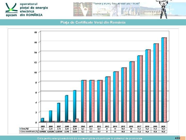 Piaţa de Certificate Verzi din România Cota pentru energia electrică din surse eligibile să
