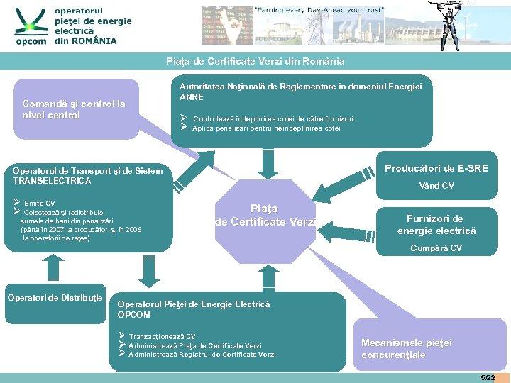 Piaţa de Certificate Verzi din România Comandă şi control la nivel central Autoritatea Naţională