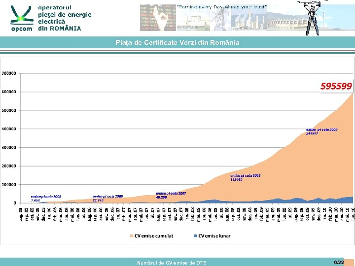 Piaţa de Certificate Verzi din România Numărul de CV emise de OTS 6/22