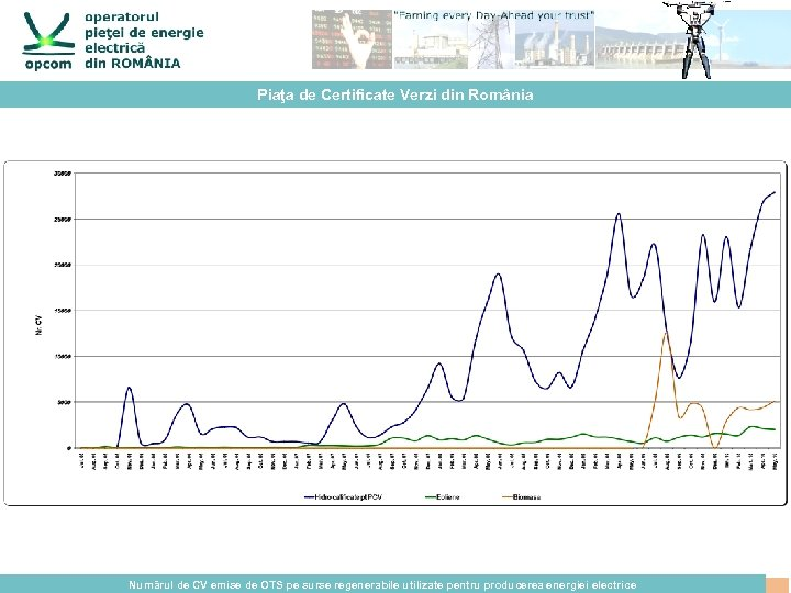Piaţa de Certificate Verzi din România Numărul de CV emise de OTS pe surse