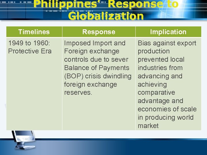 Philippines' Response to Globalization Timelines 1949 to 1960: Protective Era Response Implication Imposed Import