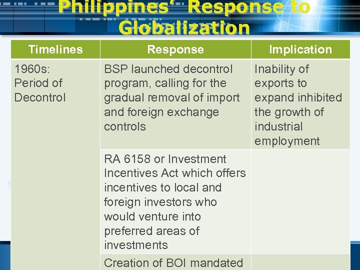 Philippines' Response to Globalization Timelines 1960 s: Period of Decontrol Response BSP launched decontrol