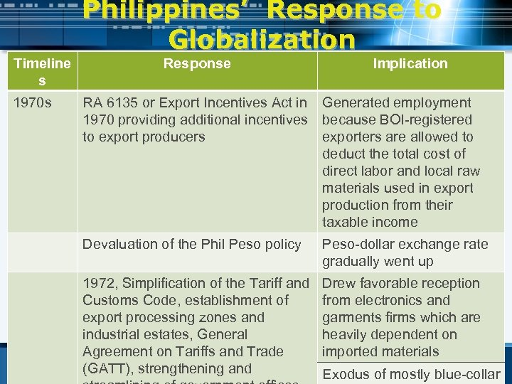Philippines' Response to Globalization Timeline s 1970 s Response Implication RA 6135 or Export