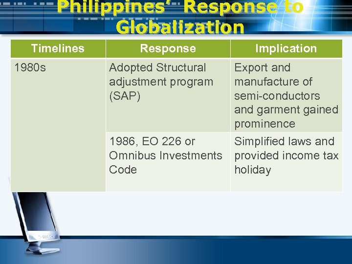 Philippines' Response to Globalization Timelines 1980 s Response Adopted Structural adjustment program (SAP) Implication