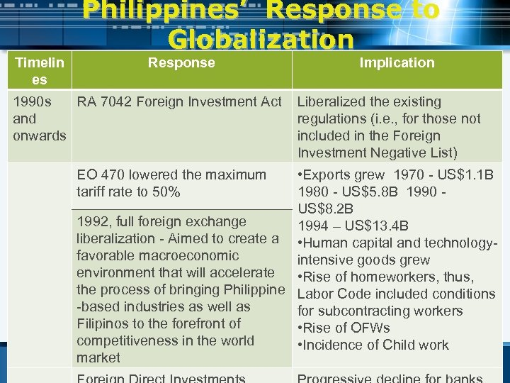 Timelin es Philippines' Response to Globalization Response 1990 s RA 7042 Foreign Investment Act