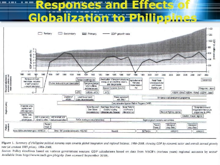 Responses and Effects of Globalization to Philippines