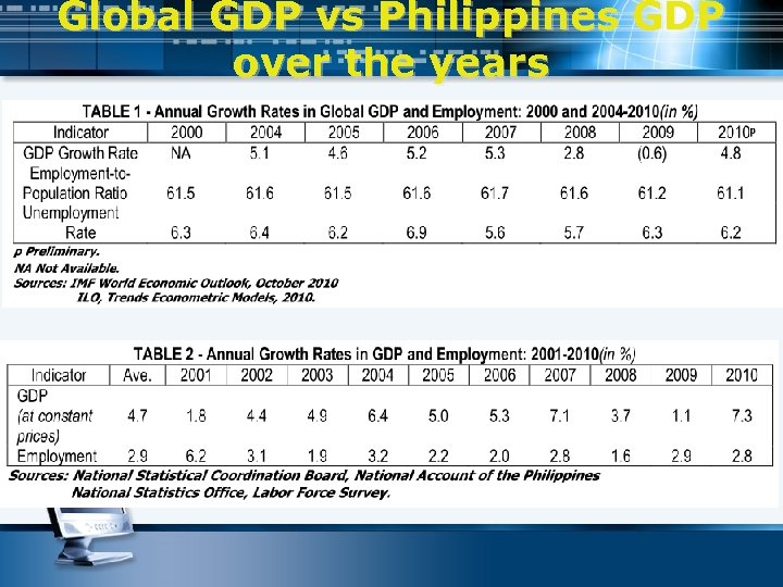Global GDP vs Philippines GDP over the years