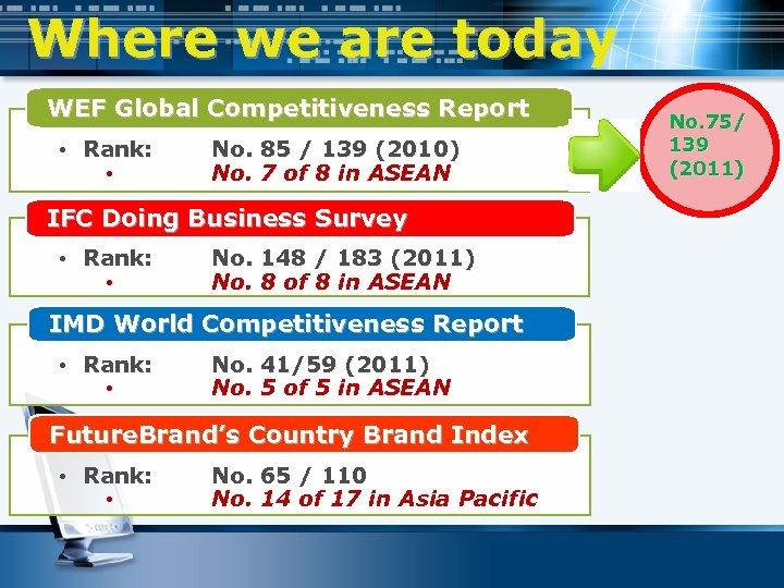 Where we are today WEF Global Competitiveness Report • Rank: • No. 85 /