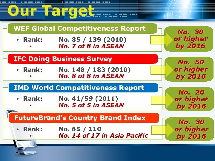 Our Target WEF Global Competitiveness Report • Rank: • No. 85 / 139 (2010)