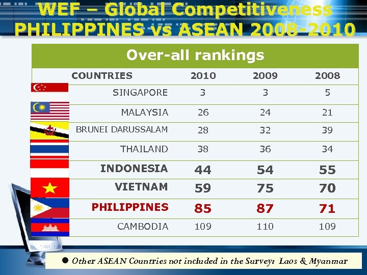 WEF – Global Competitiveness PHILIPPINES vs ASEAN 2008 -2010 Over-all rankings COUNTRIES 2010 2009