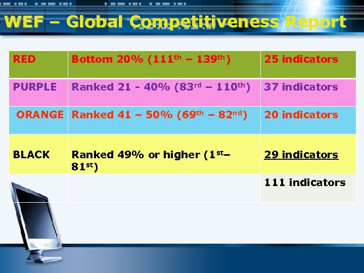 WEF – Global Competitiveness Report RED Bottom 20% (111 th – 139 th) 25