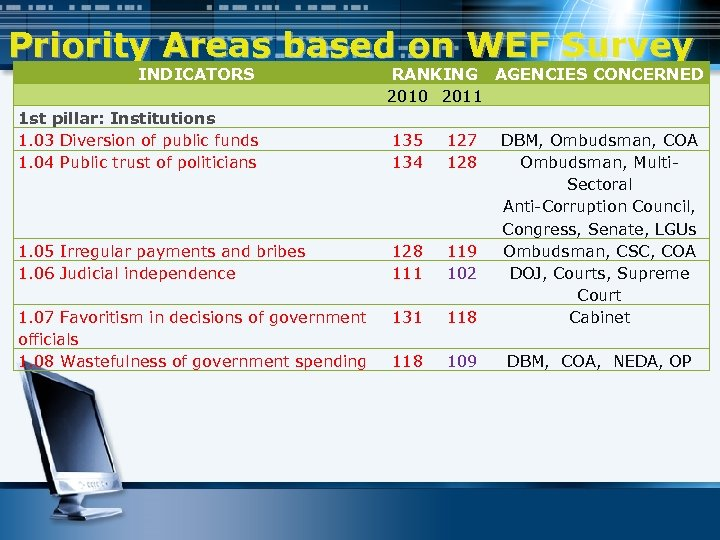 Priority Areas based on WEF Survey INDICATORS RANKING AGENCIES CONCERNED 2010 2011 1 st