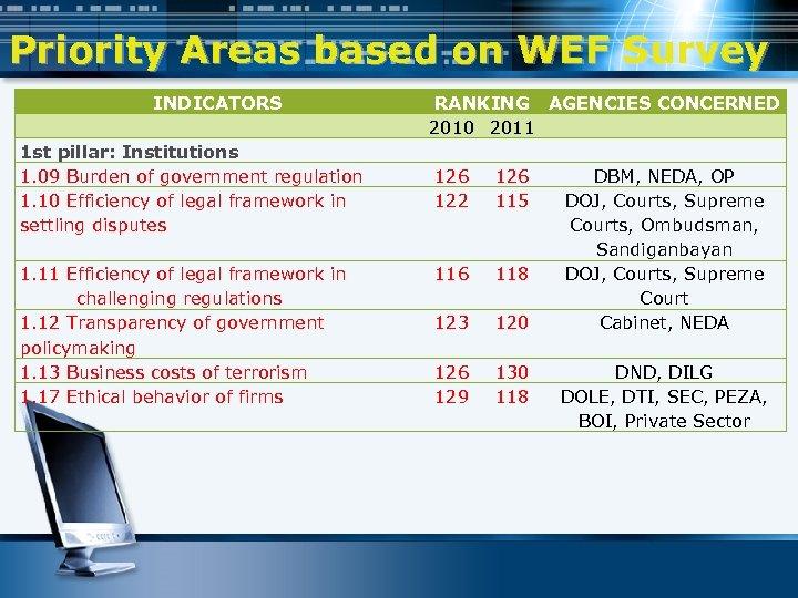Priority Areas based on WEF Survey INDICATORS 1 st pillar: Institutions 1. 09 Burden