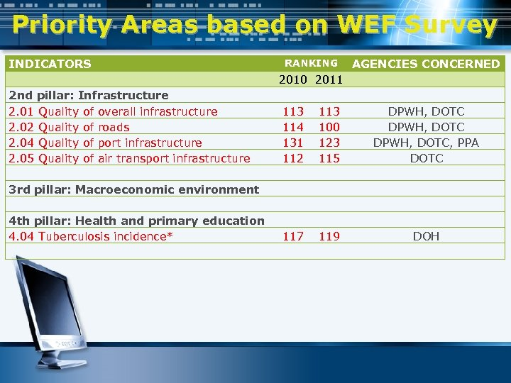 Priority Areas based on WEF Survey INDICATORS RANKING AGENCIES CONCERNED 2010 2011 2 nd