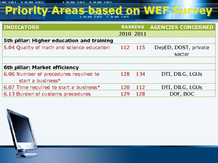 Priority Areas based on WEF Survey INDICATORS RANKING AGENCIES CONCERNED 2010 2011 5 th