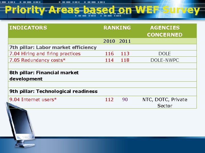 Priority Areas based on WEF Survey INDICATORS RANKING AGENCIES CONCERNED 2010 2011 7 th