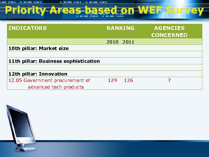 Priority Areas based on WEF Survey INDICATORS RANKING AGENCIES CONCERNED 2010 2011 10 th