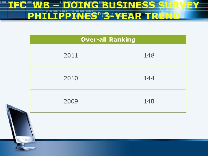 IFC WB – DOING BUSINESS SURVEY PHILIPPINES' 3 -YEAR TREND Over-all Ranking 2011 148