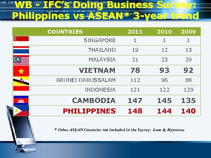 WB - IFC's Doing Business Survey: Philippines vs ASEAN* 3 -year trend COUNTRIES 2011